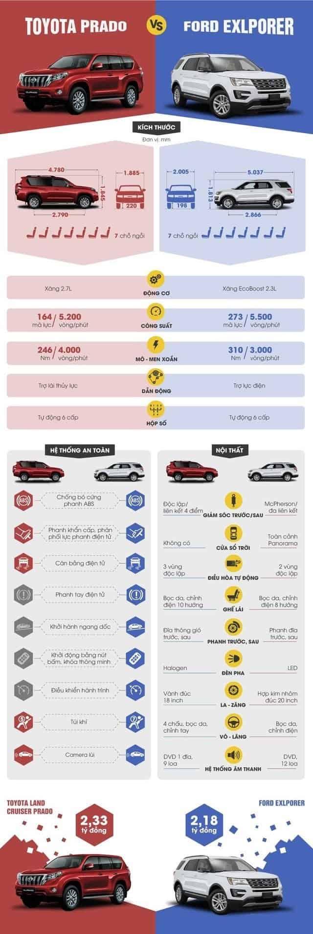 So sánh Ford Explorer 2019 với Toyota Land Cruiser Prado tại Việt Nam 2