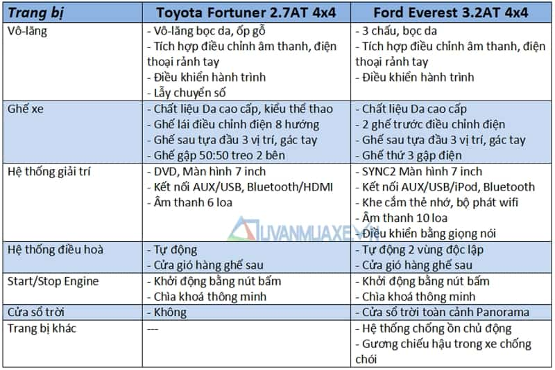 so sanh xe ford everest vs toyota fortuner 2017 1
