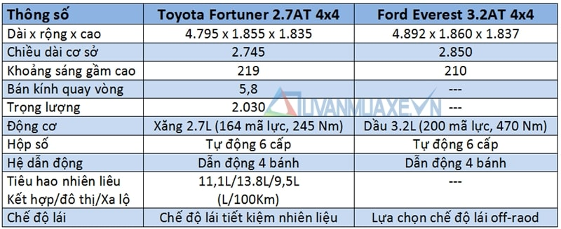 so sanh xe ford everest vs toyota fortuner 2017