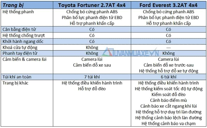 so sanh xe ford everest vs toyota fortuner 20174