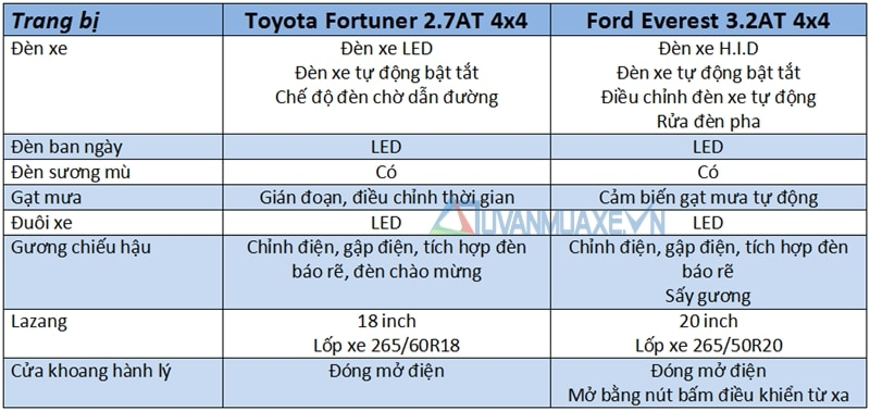 trang bi so sanh xe ford everest vs toyota fortuner 2017 1