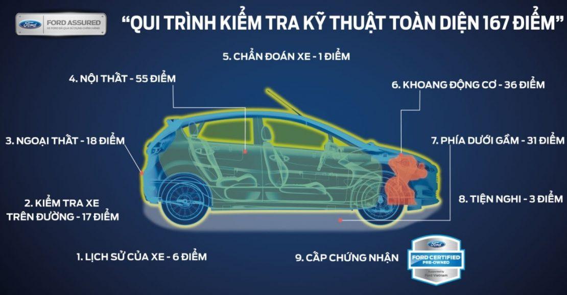 Dịch vụ sửa chữa bảo dưỡng xe ford đúng quy trình 5