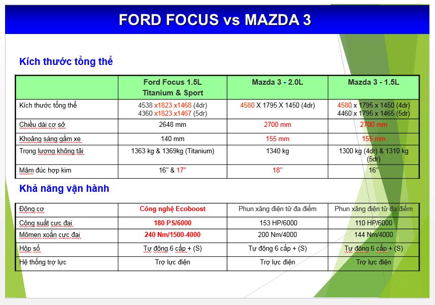Nên mua xe Focus 2017 hay Mazda 3 mới 2017 14