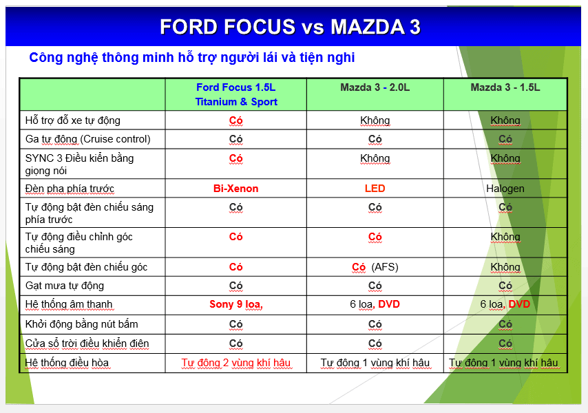 Nên mua xe Focus 2017 hay Mazda 3 mới 2017 15