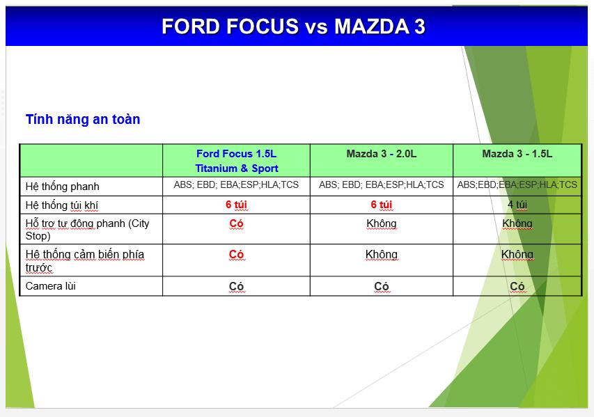 Nên mua xe Focus 2017 hay Mazda 3 mới 2017 13