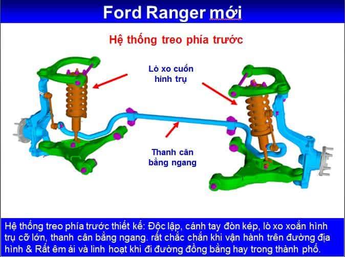 Ford Ranger 2018 mới bán tải tại Việt Nam giá hấp dẫn tại City Ford 17