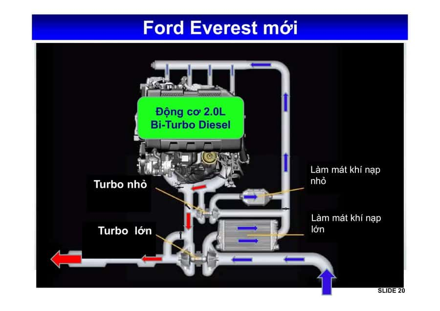 Xe Ford Everest 2019 mới 82
