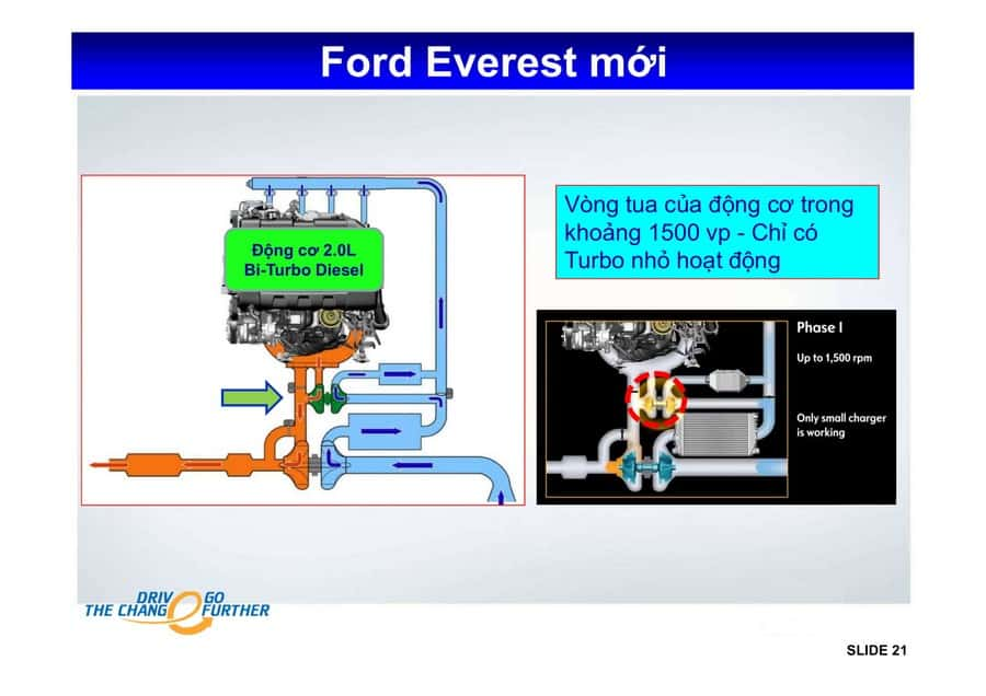 Xe Ford Everest 2019 mới 83