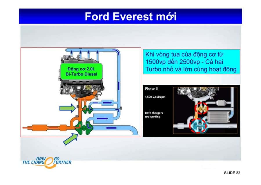 Xe Ford Everest 2019 mới 84