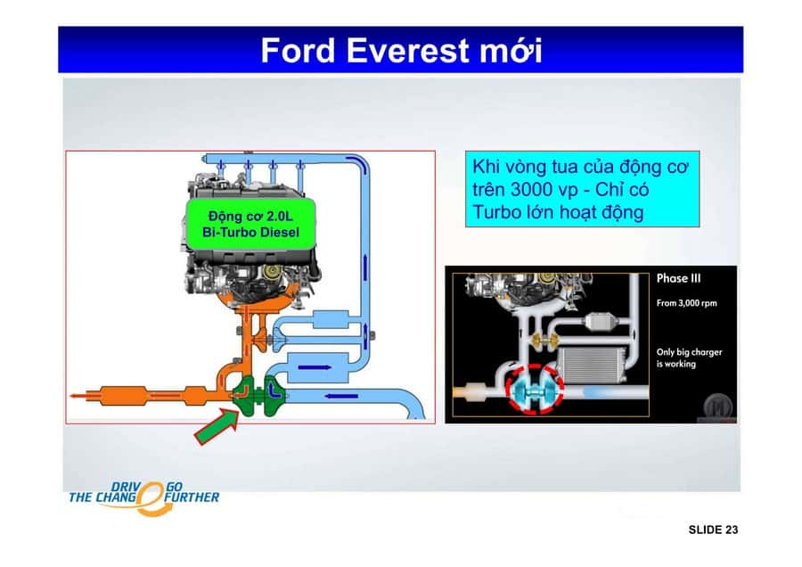 Xe Ford Everest 2019 mới 85