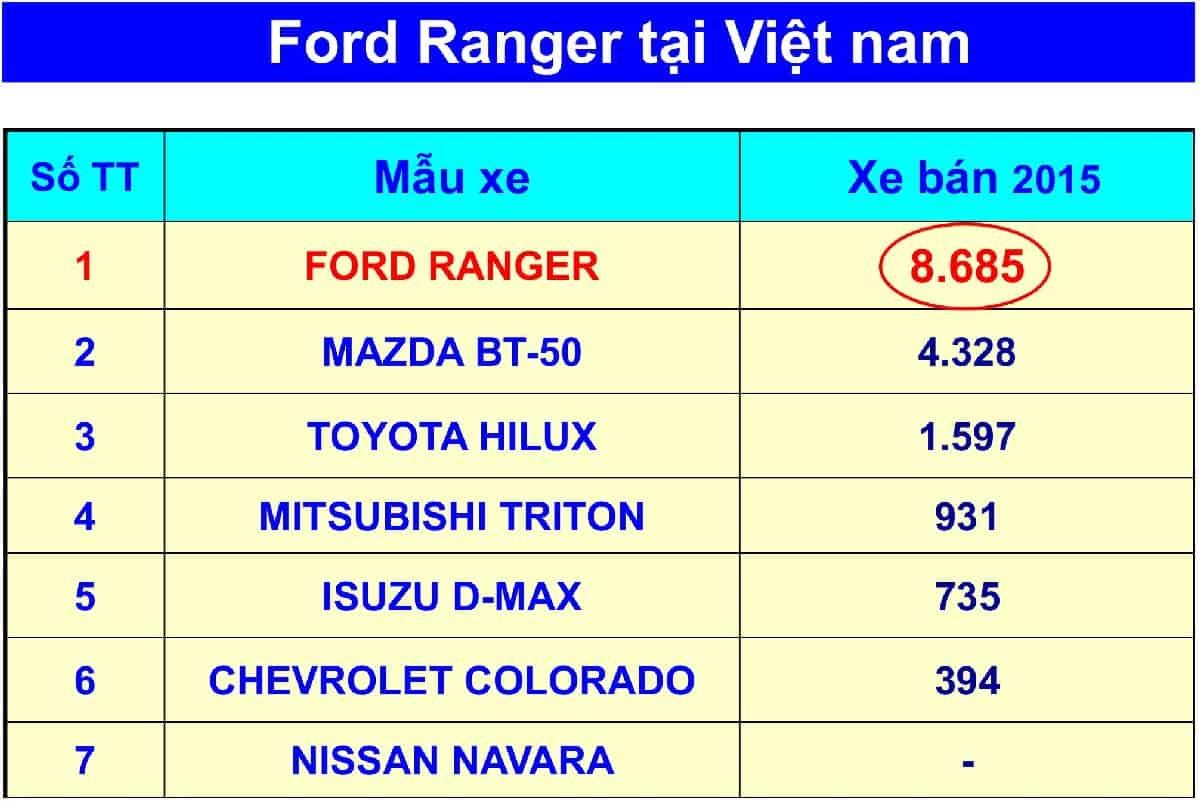 xe ford ranger 2019 04