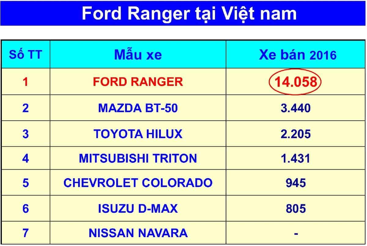 xe ford ranger 2019 05