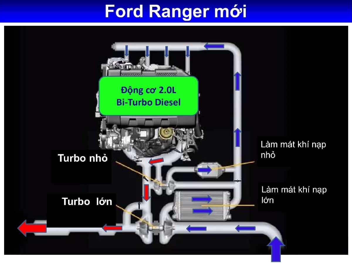 xe ford ranger 2019 33