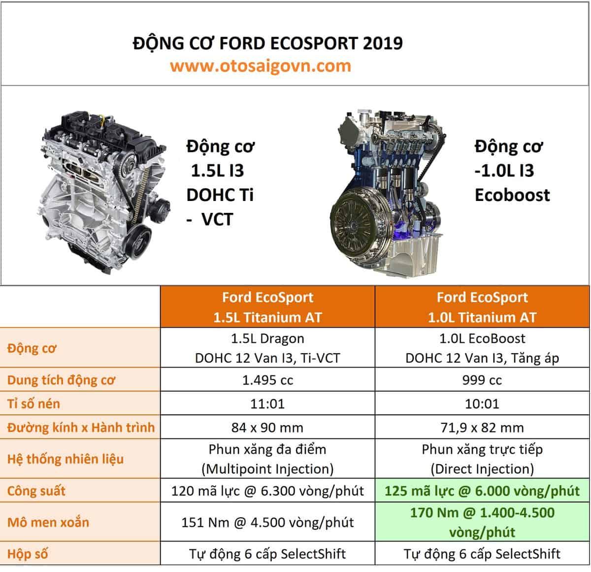 Xe Ford Ecosport 5 chỗ 2021 giá tốt nhất 17