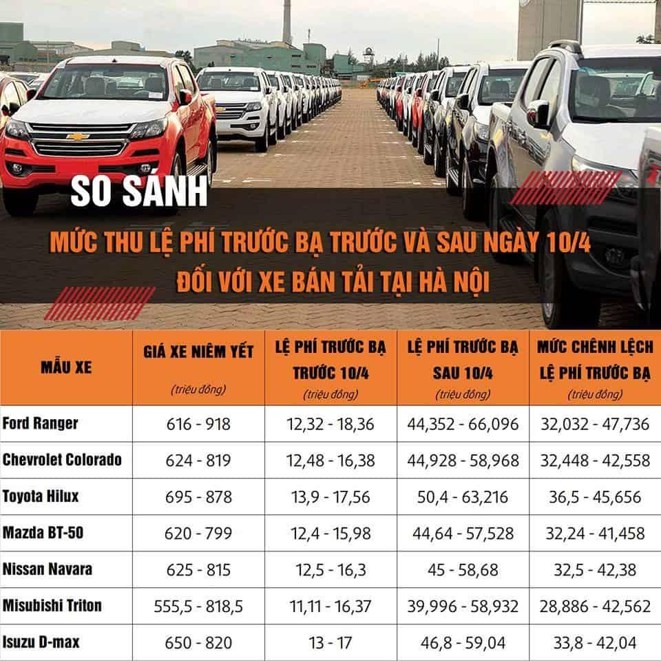 Thuế Trước bạ xe bán tải tăng từ ngày 10 tháng 4 năm 2019 từ 2 lên 6%. 9