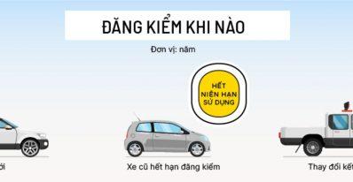 Thủ tục đăng kiểm xe ô tô cũ và mới cần những gì ? 3