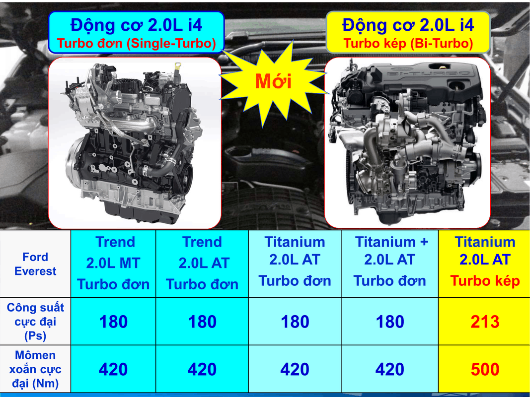 dong co ford everest 2020