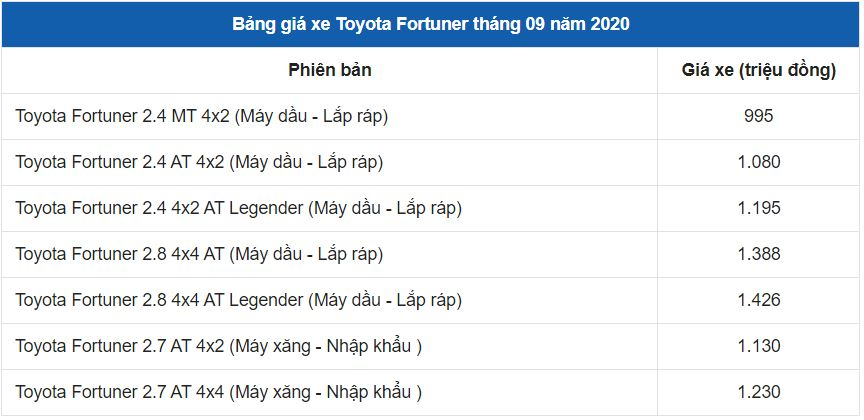 gia xe toyota fortuner 2020