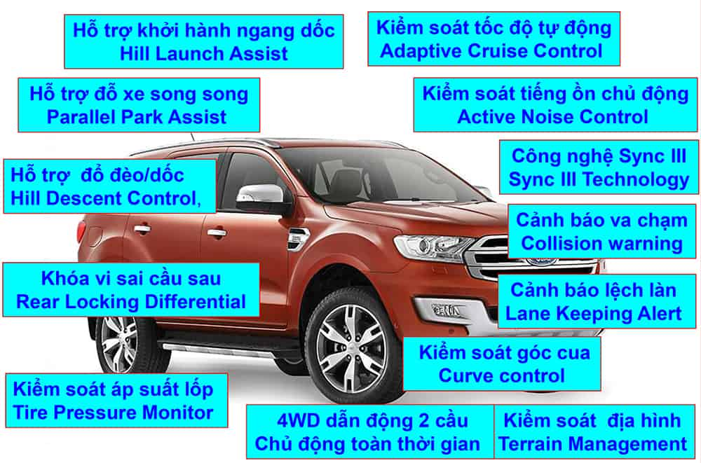 he thong an toan ford everest 2020