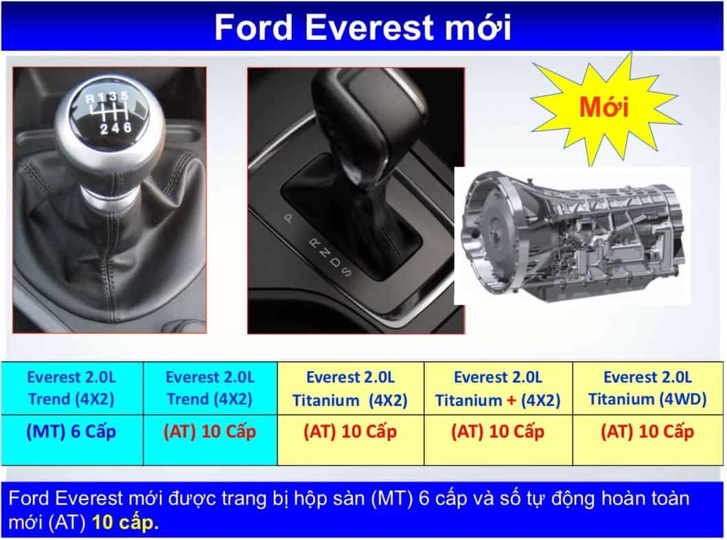 hop so ford everest 2020
